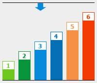 Grafik: BU Risikogruppe 3