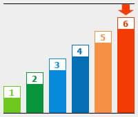 Grafik: BU Risikogruppe 6