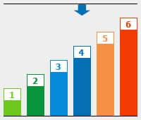 Grafik: BU Risikogruppe 4