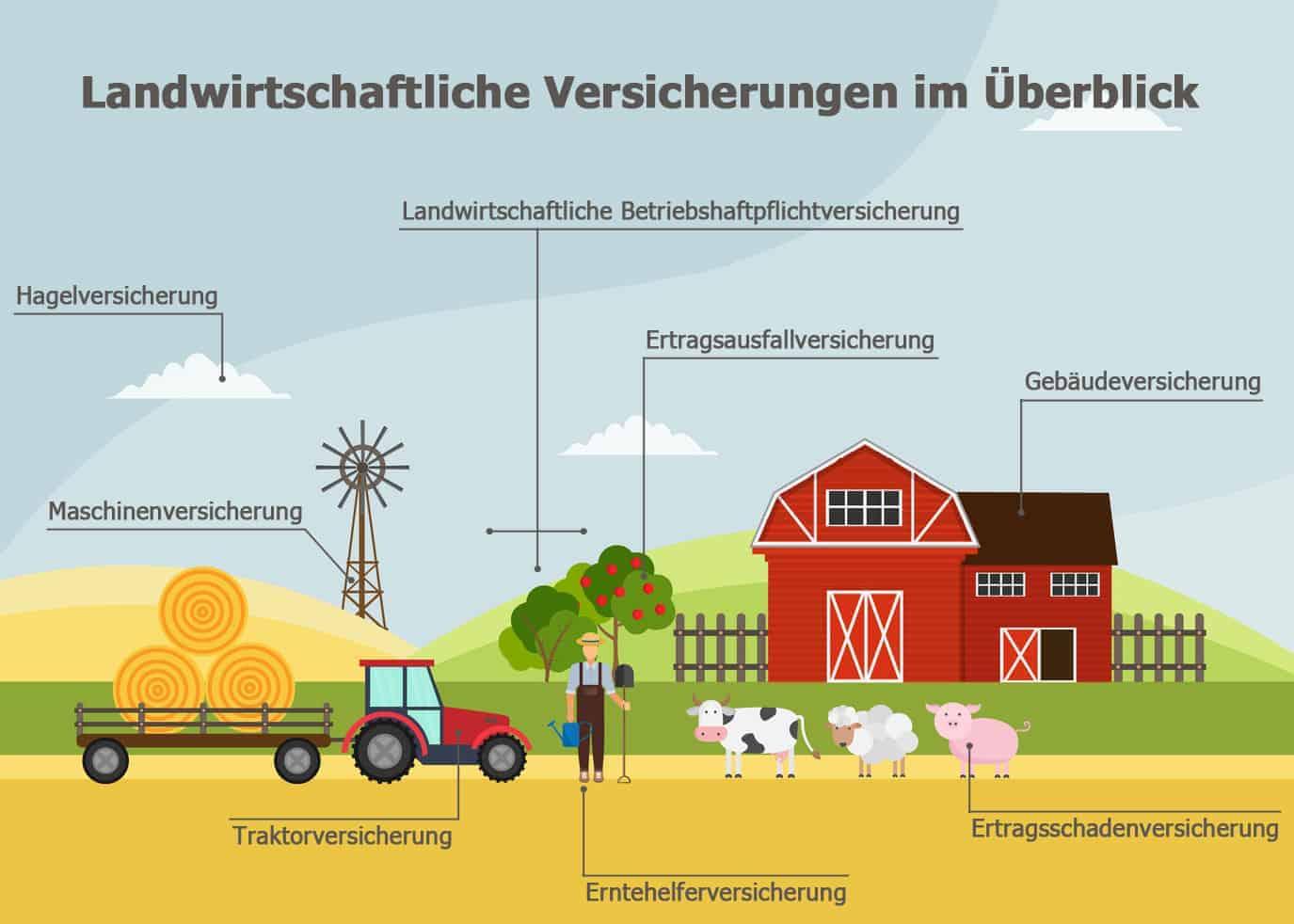 Landwirtschaftliche Versicherungen