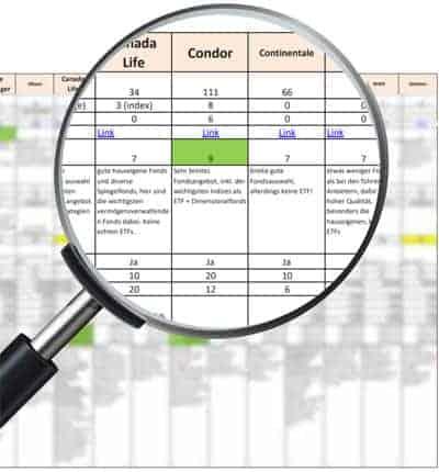 Rürup Anbieter-Vergleich